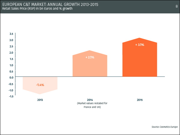 The European cosmetics and personal care market shows signs of recovery