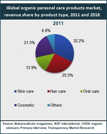 Premium Beauty News Global Market For Organic Personal