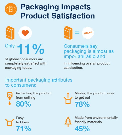 consumer satisfaction of personel care product Customer satisfaction is at the core of human experience customer satisfaction (csat) - this is a commonly used measure for product and services to rate how happy consumers are with what i am satisfied with my decision to buy this [product] sometimes i have mixed feelings about keeping.