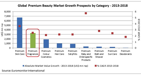 Premium Beauty News - Premium fragrances market to grow by