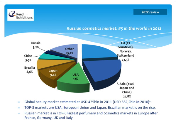 cosmetic market russia brazil What is driving the globalization of cosmetic surgery using bric (brazil, russia, india, china) countries as a model, this master's thesis systematically identifies and analyzes (1) the origins of.
