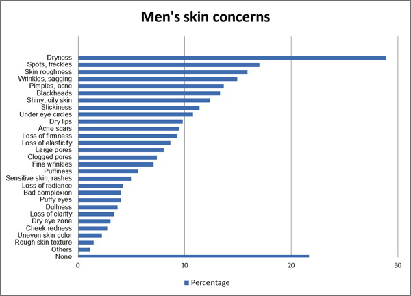 mens cosmetic market France - cosmetics this is a best prospect industry sector for this country includes a market overview and trade data includes a market overview and trade data.