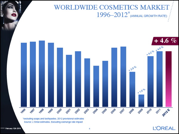 loreal and the cosmetic industry The beauty industry has been on a tear for years there are some submarkets that are exceptions, like the mass beauty markets, but overall the business of beauty continues to defy gravity even.
