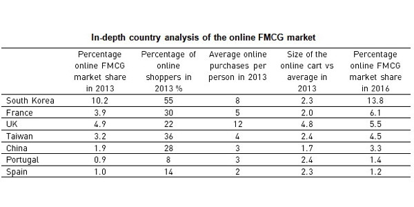 how to win china fmcg markets Shopper & retail accelerating the growth of ecommerce in fmcg china and the global grocery market increasing at an to have a presence to win a share of.