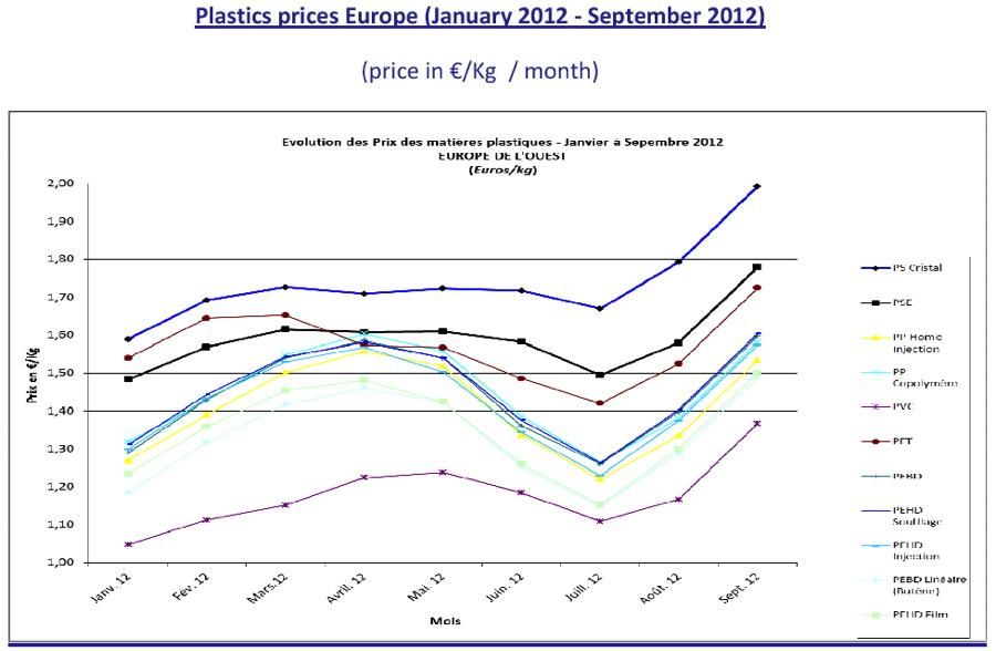 Premium Beauty News - Sharp price hikes for all plastics cause