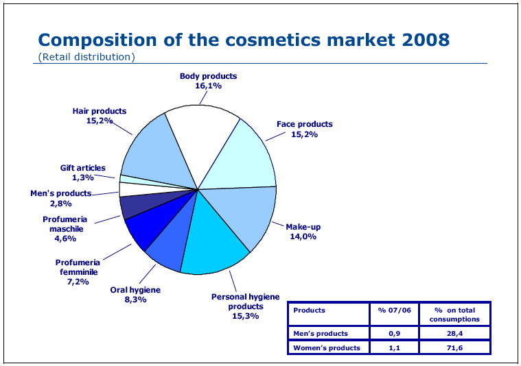 alfin marketing and cosmetic industry findings – each of these cosmetic companies is unique they each offer something different to the industry selling method, marketing strategy, product.