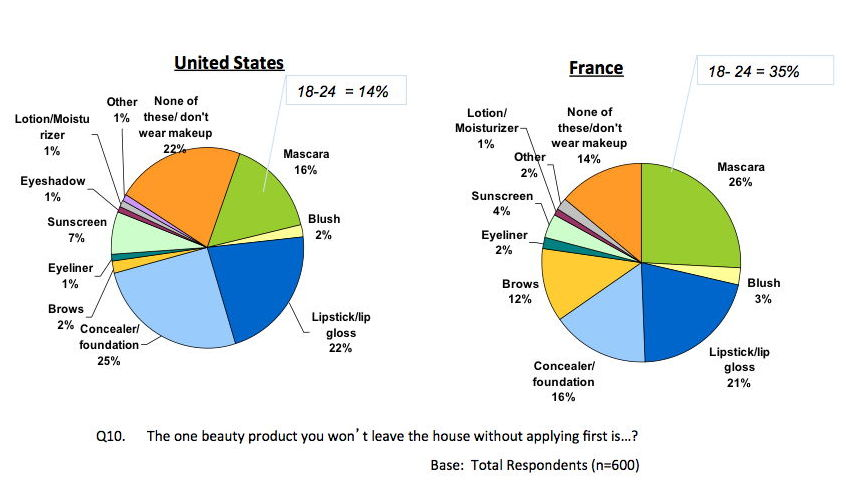 Premium Beauty News U S Make Up Users Want Simplicity