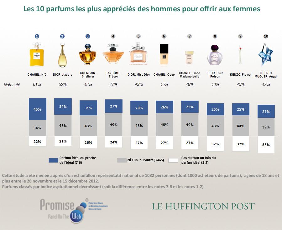 Premium Beauty De Des Marques Français Parfums Les News Préférées rCoQdxBWeE