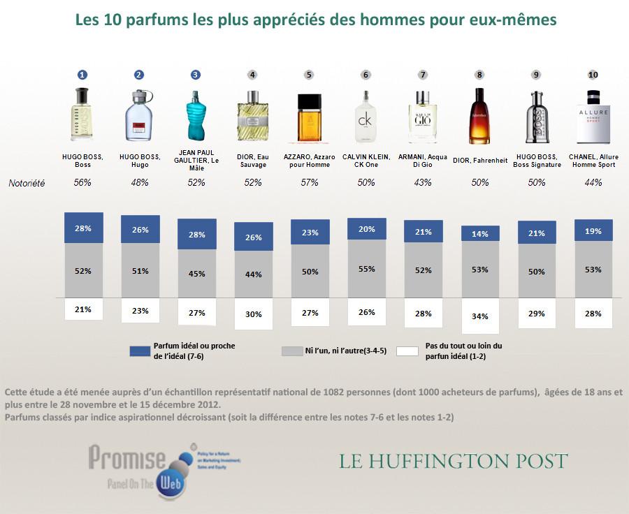 10 Best Perfumes for Men's