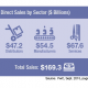 In 2013, the industry achieved US 9.3 billion in total sales with 90 per (...)