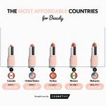 According to a recent Cosmetify research beauty products are more affordable in Canada than in other countries worldwide.
