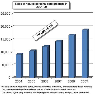 Skin care market india 2016