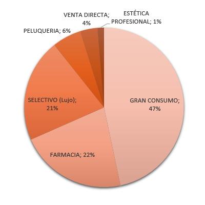 Le mass market reste le circuit le plus dynamique. Source : STANPA