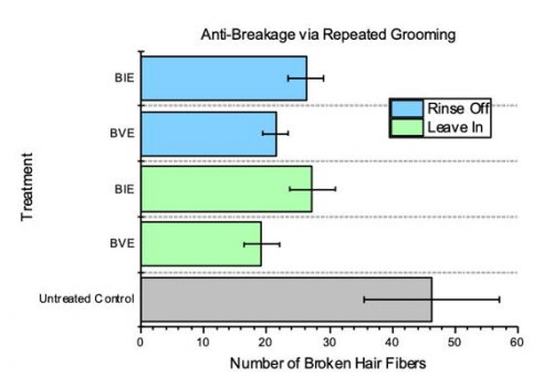Figure 2. Anti-Breakage via Repeated Grooming of BVE and BIE Conditioner...