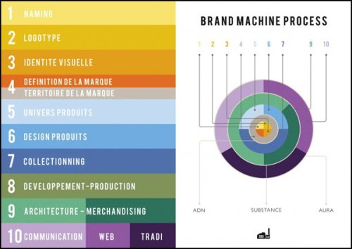 The Brand Machine, a service dedicated to the construction of the brand...