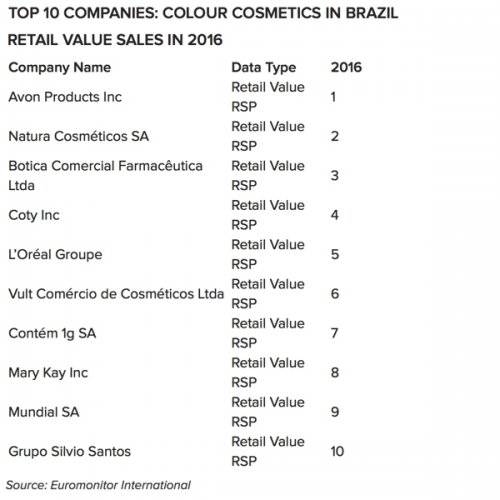 Grupo Boticário is the third largest company in colour cosmetics in Brazil...